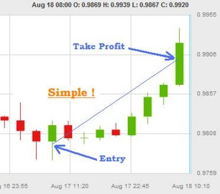 Product picture FOREX STRATEGY CAD1 - USD/CAD - 15 minutes a week.